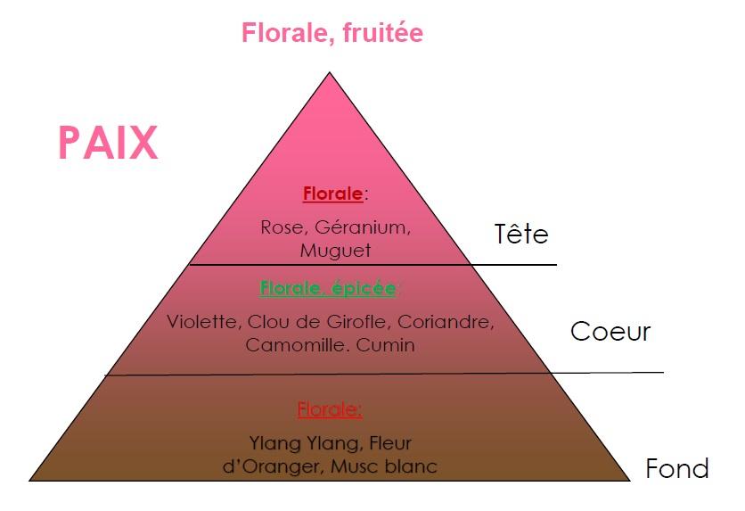 pyramide olfactive paix